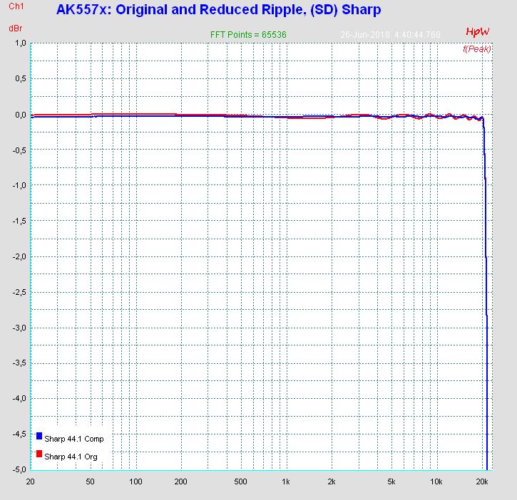https://www.rme-audio.de/images/adi2pro_asr_comparison.png